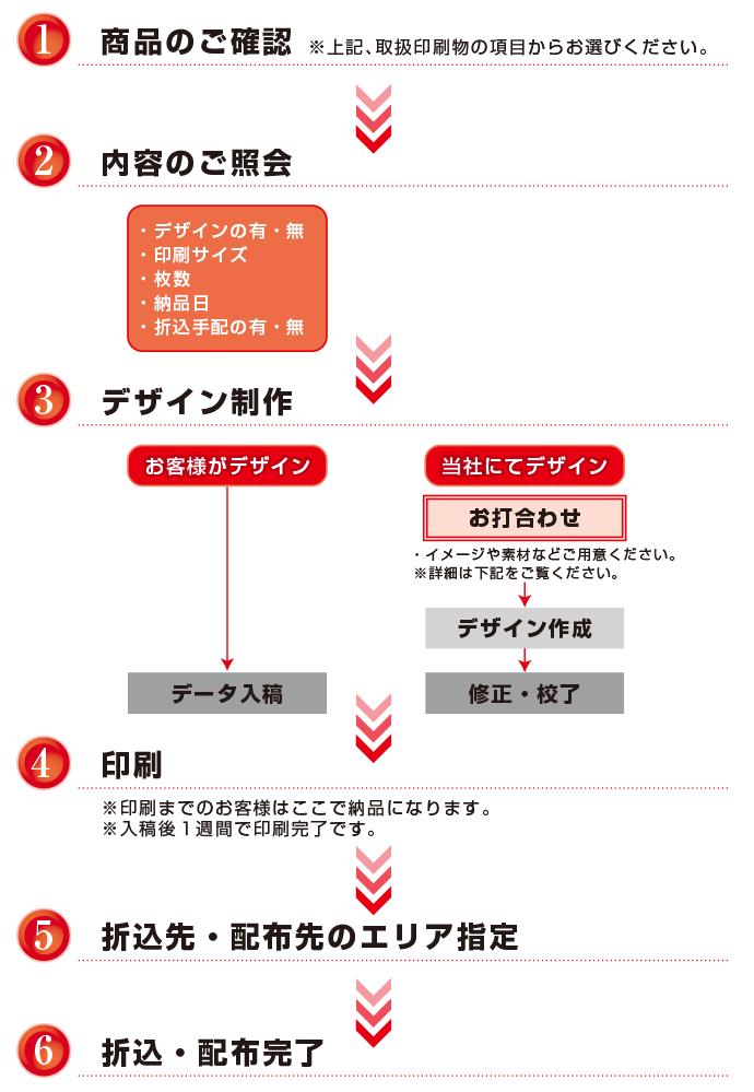 商品のご確認→内容のご照会→デザイン制作→印刷→折込先指定→配布完了
