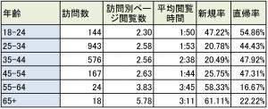 年齢解析20140707